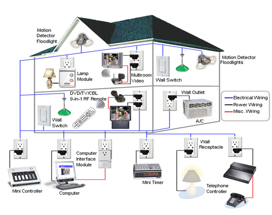 smarthome wiring diagrams with Basic Light Wiring Diagram on 5 In 1 Multifunction Sensor G4 Sb 5in1 Cl Gtin Upc Ean 0610696254016 likewise  furthermore Wired Doorbell Diagram Flashing Light additionally Electronic schematic additionally Slchowto16.